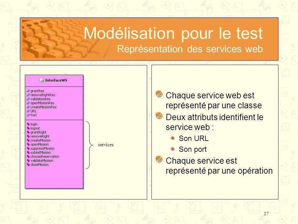 17 Modélisation pour le test Représentation des services web Chaque service web est représenté par une classe Deux attributs identifient le service we
