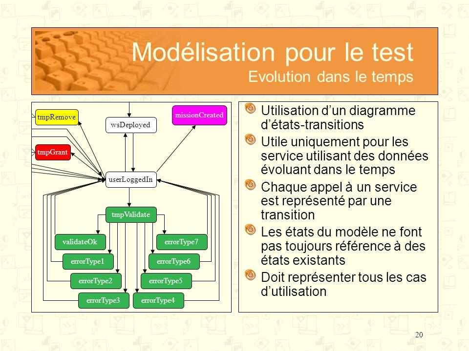 20 Utilisation dun diagramme détats-transitions Utile uniquement pour les service utilisant des données évoluant dans le temps Chaque appel à un servi