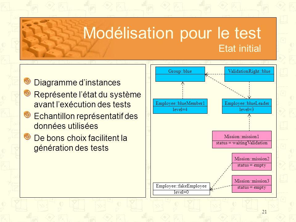 21 Modélisation pour le test Etat initial Diagramme dinstances Représente létat du système avant lexécution des tests Echantillon représentatif des do