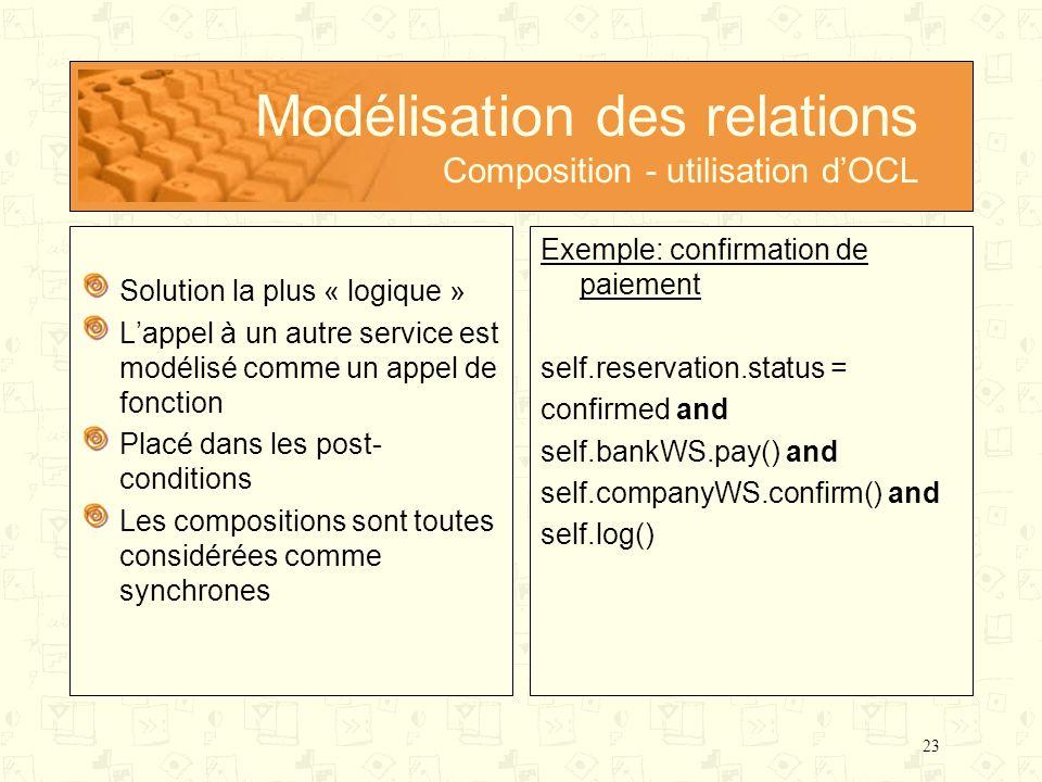 23 Modélisation des relations Composition - utilisation dOCL Solution la plus « logique » Lappel à un autre service est modélisé comme un appel de fon
