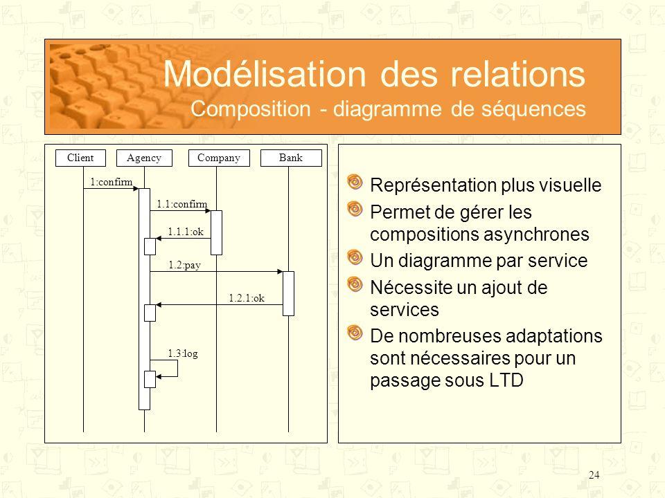 24 Modélisation des relations Composition - diagramme de séquences Représentation plus visuelle Permet de gérer les compositions asynchrones Un diagra