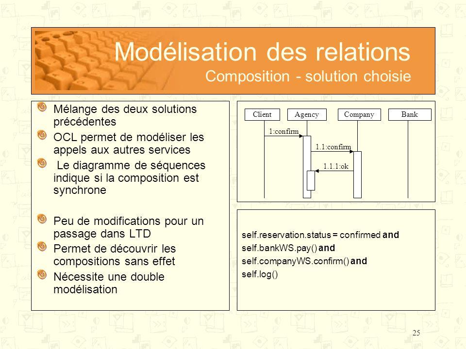 25 Modélisation des relations Composition - solution choisie Mélange des deux solutions précédentes OCL permet de modéliser les appels aux autres serv
