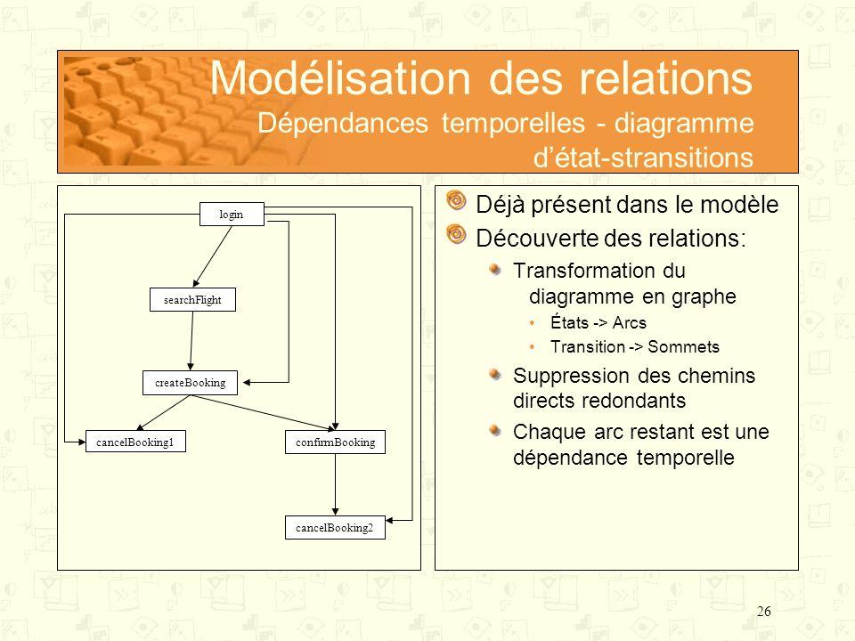 26 Modélisation des relations Dépendances temporelles - diagramme détat-stransitions Déjà présent dans le modèle Découverte des relations: Transformat