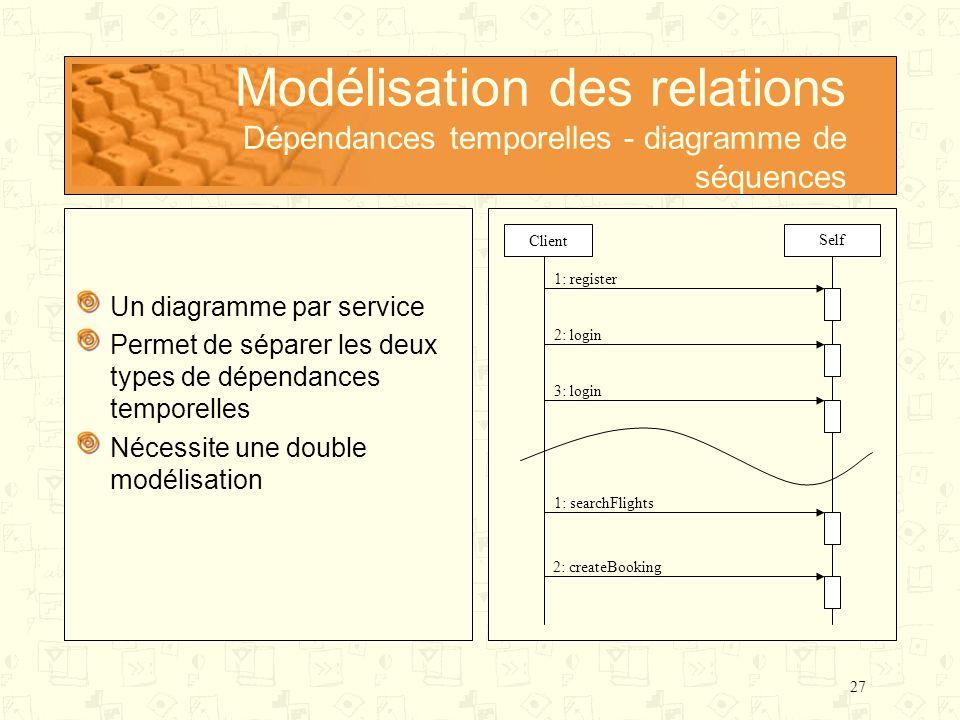 27 Modélisation des relations Dépendances temporelles - diagramme de séquences Un diagramme par service Permet de séparer les deux types de dépendance