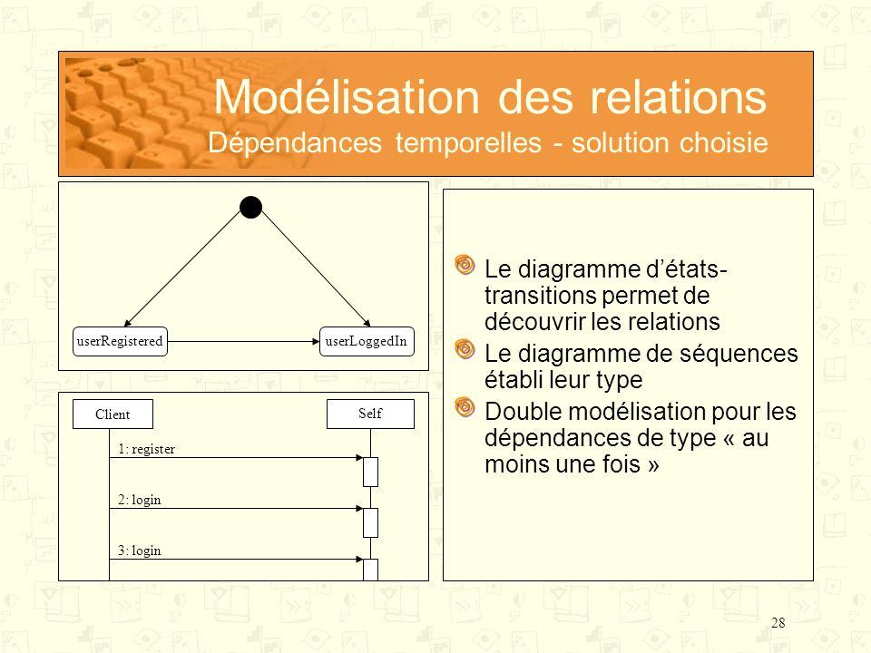 28 Modélisation des relations Dépendances temporelles - solution choisie Le diagramme détats- transitions permet de découvrir les relations Le diagram