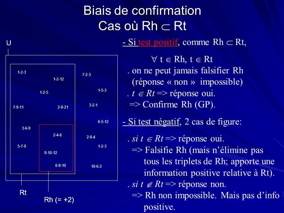 Biais de confirmation Cas où Rh Biais de confirmation Cas où Rh Rt U 2-8-21 1-2-12 3-6-9 3-2-1 1-2-3 2-4-6 6-8-10 5-7-9 10-6-2 1-5-3 1-2-3 6-5-12 8-10