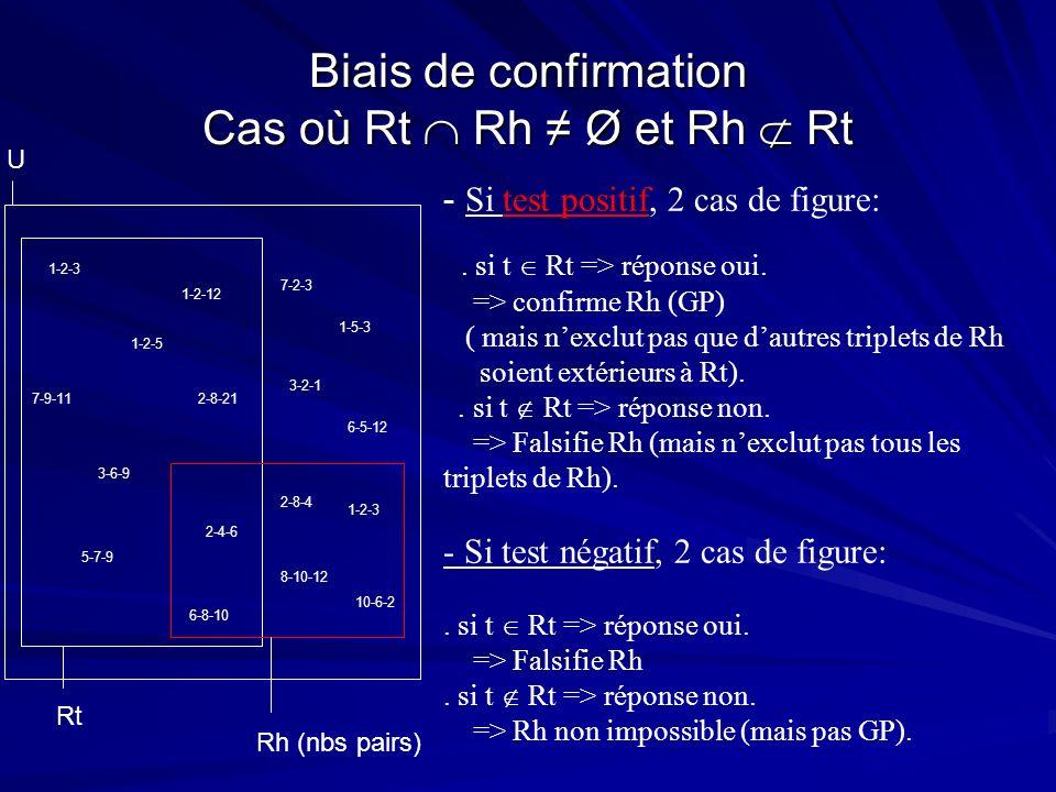 Biais de confirmation Cas où Rt Rh Ø et Rh Rt Rh (nbs pairs) U 2-8-21 1-2-12 3-6-9 3-2-1 1-2-3 2-4-6 6-8-10 5-7-9 10-6-2 1-5-3 1-2-3 6-5-12 8-10-12 2-