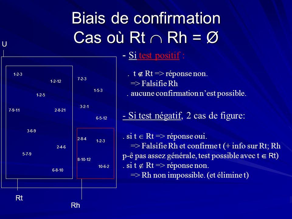 Biais de confirmation Cas où Rt Rh = Ø - Si test positif :. t Rt => réponse non. => Falsifie Rh. aucune confirmation nest possible. - Si test négatif,