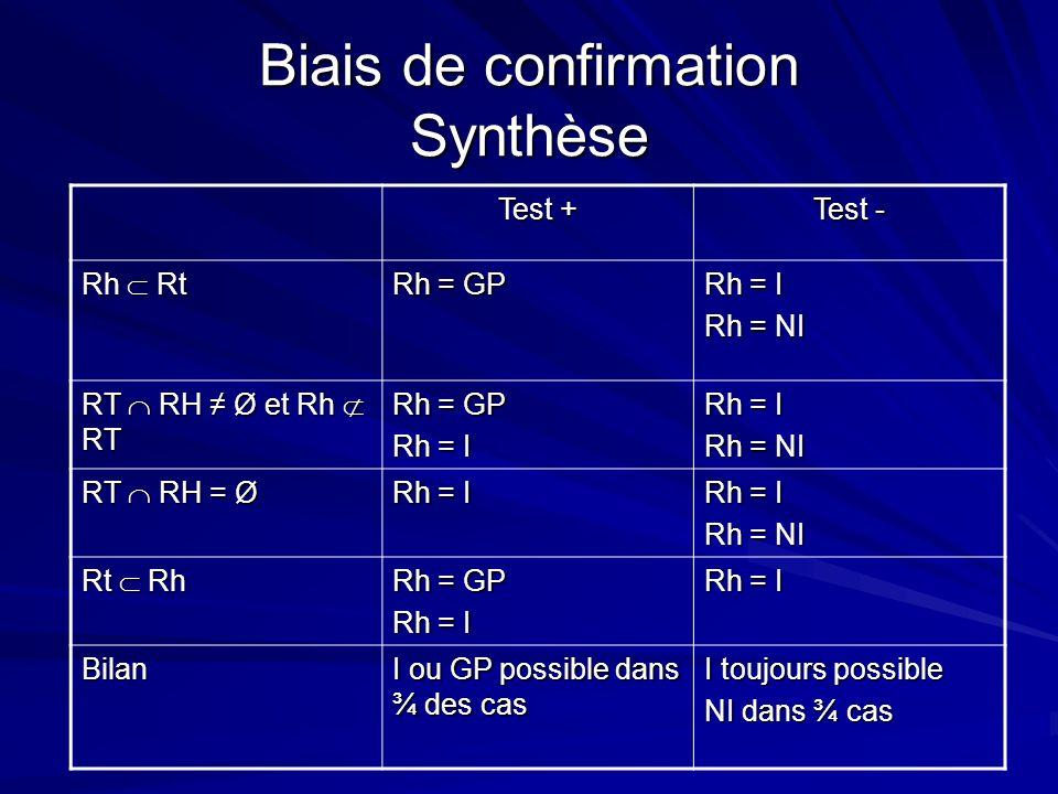 Biais de confirmation Synthèse Test + Test - Rh Rt Rh = GP Rh = I Rh = NI RT RH Ø et Rh RT Rh = GP Rh = I Rh = NI RT RH = Ø Rh = I Rh = NI Rt Rh Rh =