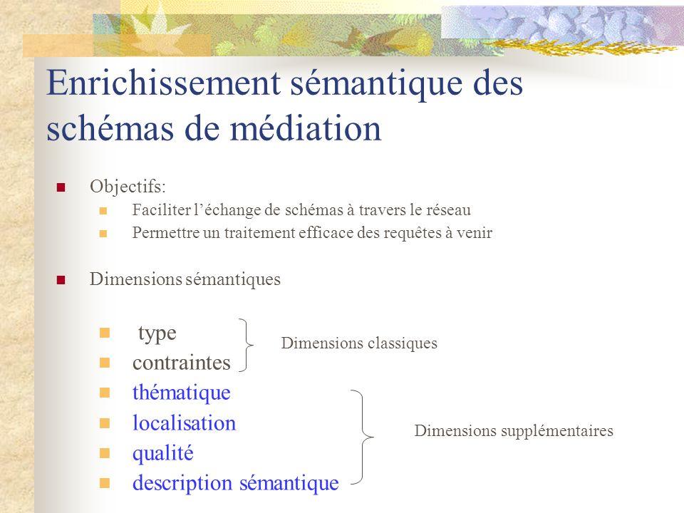 Enrichissement sémantique des schémas de médiation Objectifs: Faciliter léchange de schémas à travers le réseau Permettre un traitement efficace des r
