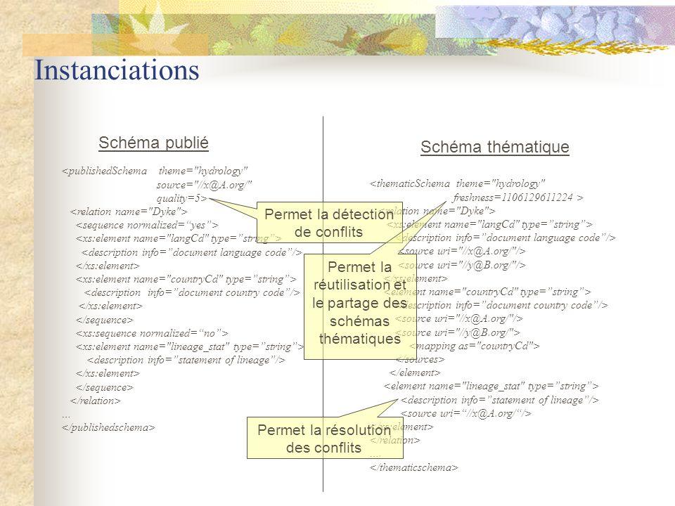 Instanciations Schéma publié <publishedSchema theme=