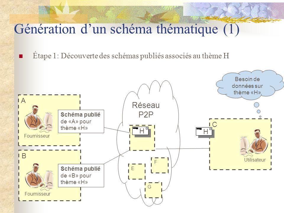 D A B Génération dun schéma thématique (1) Étape 1: Découverte des schémas publiés associés au thème H Fournisseur C Utilisateur Service ID de A Servi