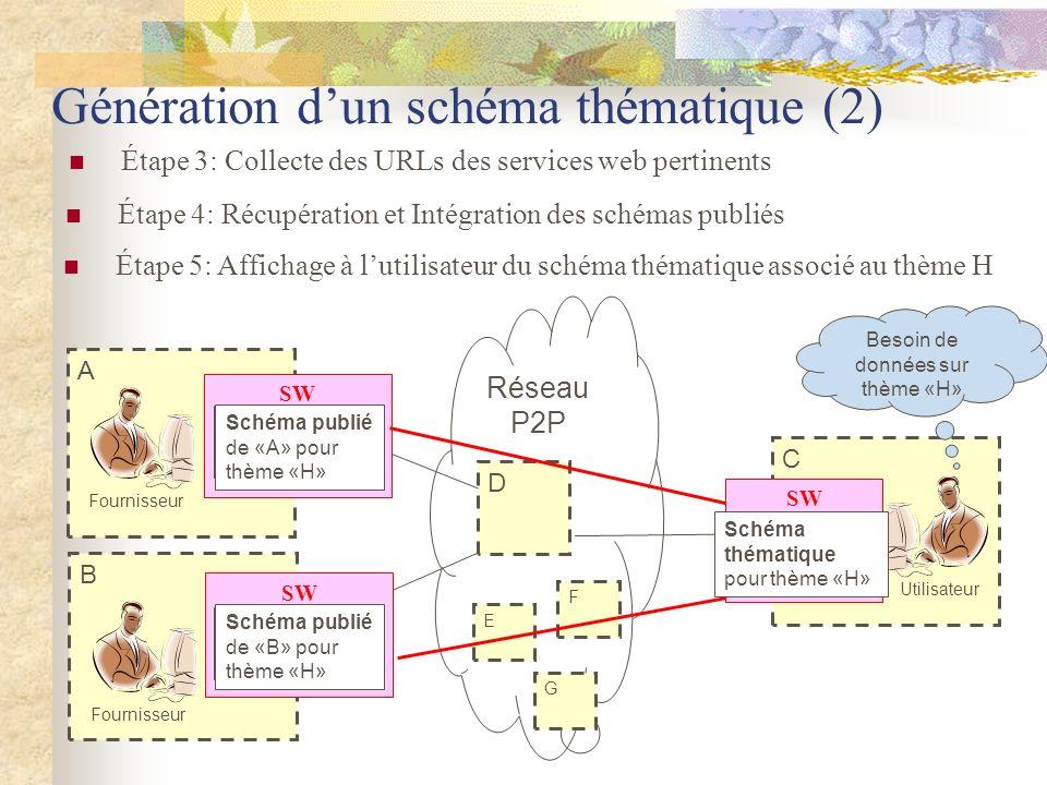 C A B SW D Génération dun schéma thématique (2) Fournisseur Utilisateur Service ID de A {IP_A} Service ID de B {IP_B} Besoin de données sur thème «H»