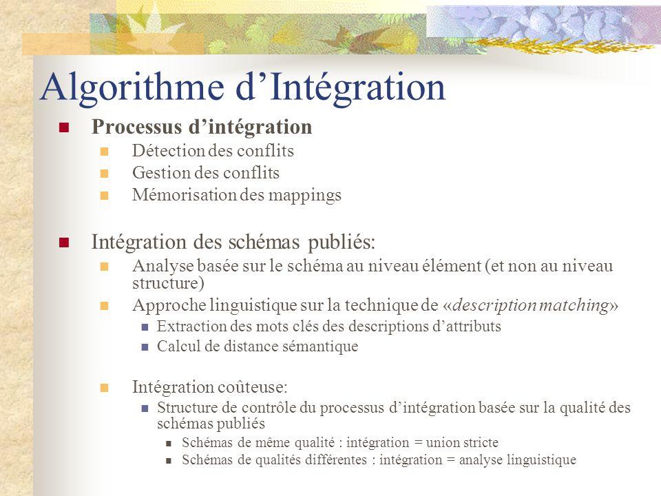 Algorithme dIntégration Processus dintégration Détection des conflits Gestion des conflits Mémorisation des mappings Intégration des schémas publiés: