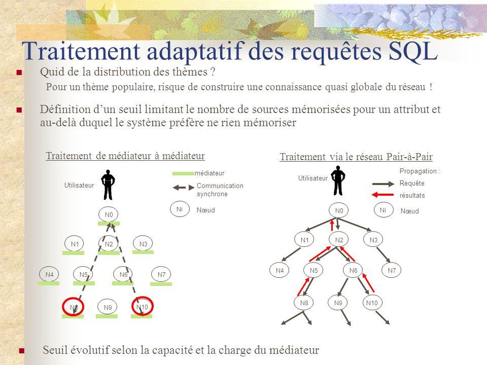 Traitement adaptatif des requêtes SQL N1N2 N3 N4N5 N6N7 N8N9 N10 N0 médiateur Communication synchrone Ni Nœud Utilisateur Traitement de médiateur à mé