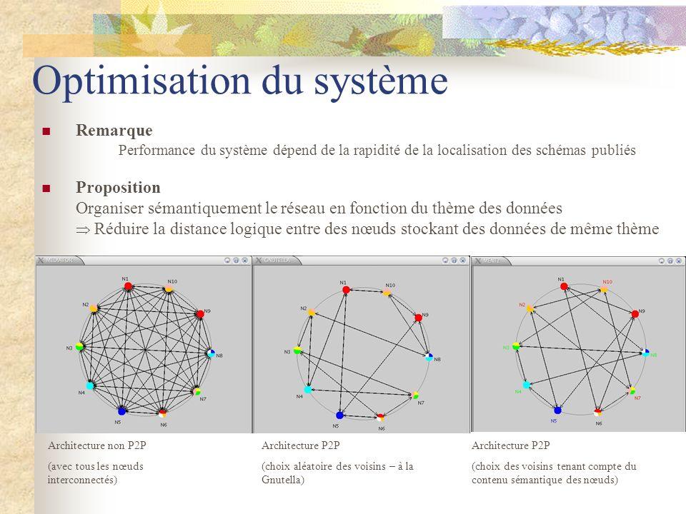 Optimisation du système Remarque Performance du système dépend de la rapidité de la localisation des schémas publiés Proposition Organiser sémantiquem