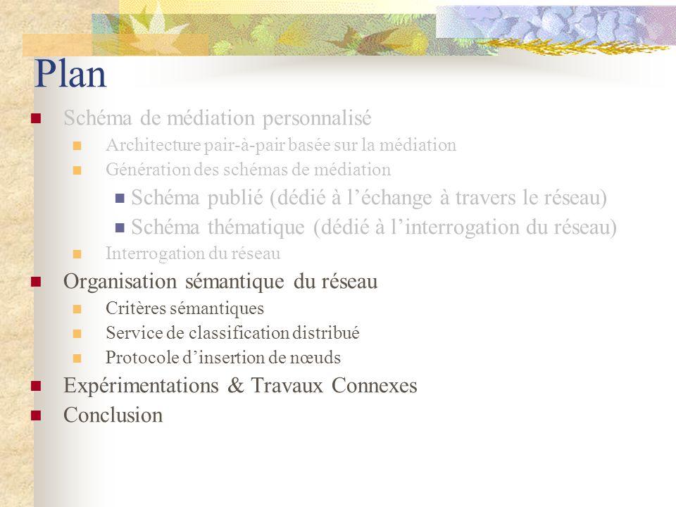 Plan Schéma de médiation personnalisé Architecture pair-à-pair basée sur la médiation Génération des schémas de médiation Schéma publié (dédié à lécha