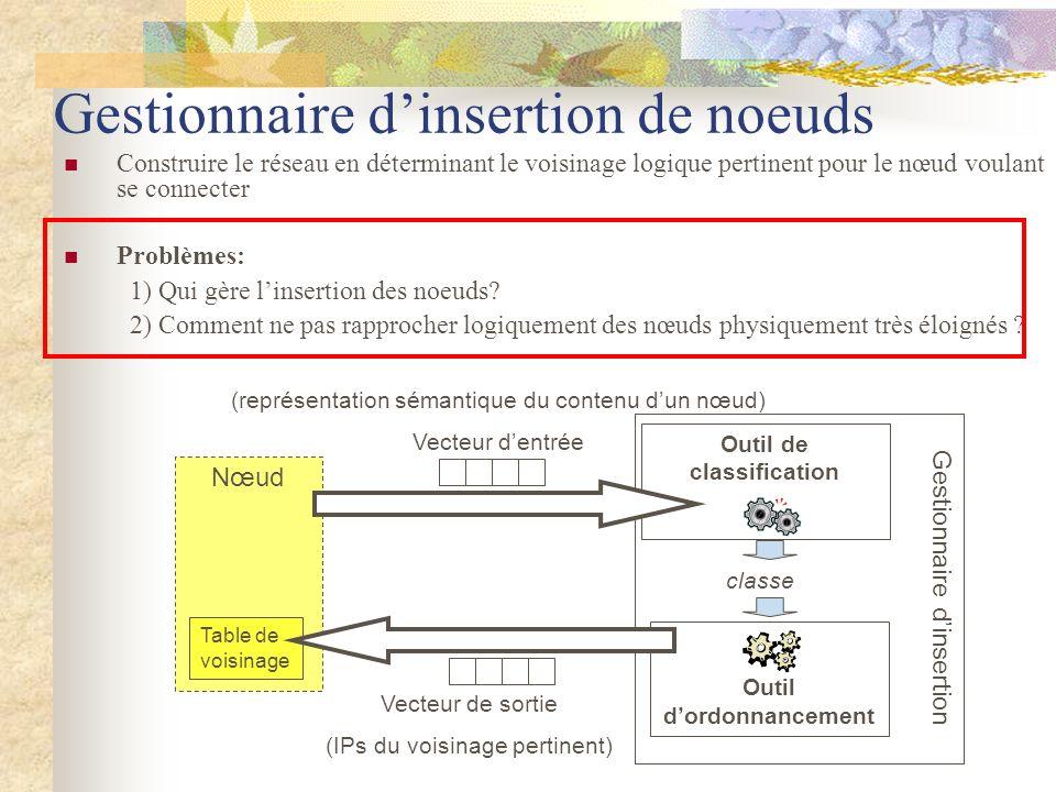 Nœud Table de voisinage Gestionnaire dinsertion de noeuds Construire le réseau en déterminant le voisinage logique pertinent pour le nœud voulant se c