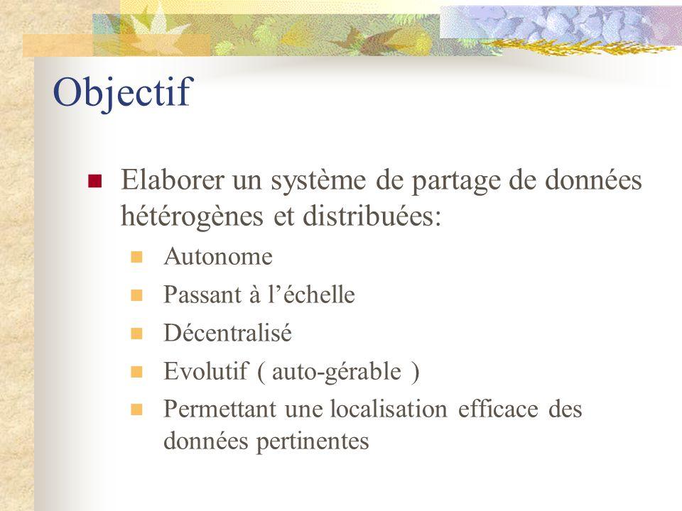 Objectif Elaborer un système de partage de données hétérogènes et distribuées: Autonome Passant à léchelle Décentralisé Evolutif ( auto-gérable ) Perm
