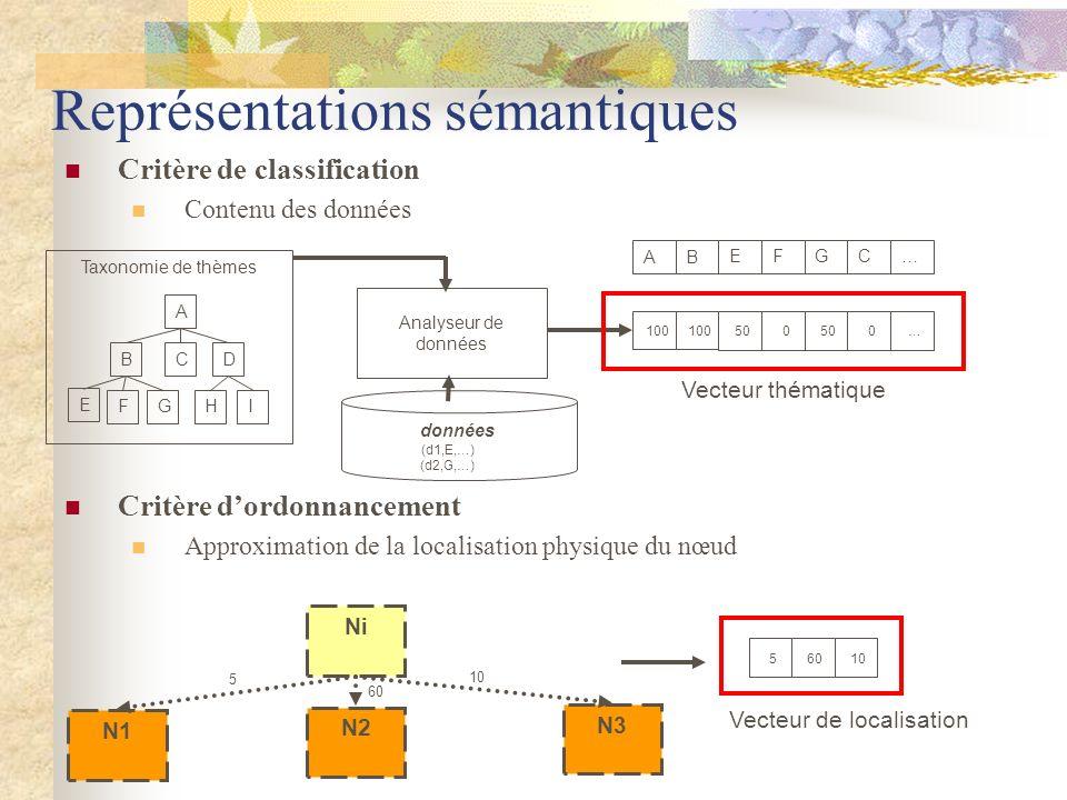 Représentations sémantiques Critère de classification Contenu des données Critère dordonnancement Approximation de la localisation physique du nœud Ta