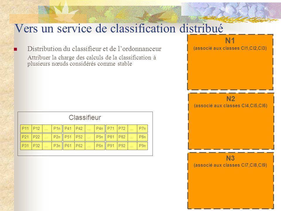 N3 (associé aux classes Cl7,Cl8,Cl9) N2 (associé aux classes Cl4,Cl5,Cl6) N1 (associé aux classes Cl1,Cl2,Cl3) Vers un service de classification distr