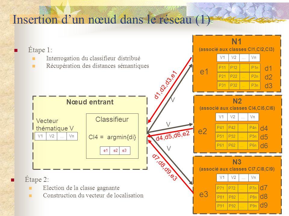 N1 (associé aux classes Cl1,Cl2,Cl3) Nœud entrant N3 (associé aux classes Cl7,Cl8,Cl9) N2 (associé aux classes Cl4,Cl5,Cl6) Insertion dun nœud dans le