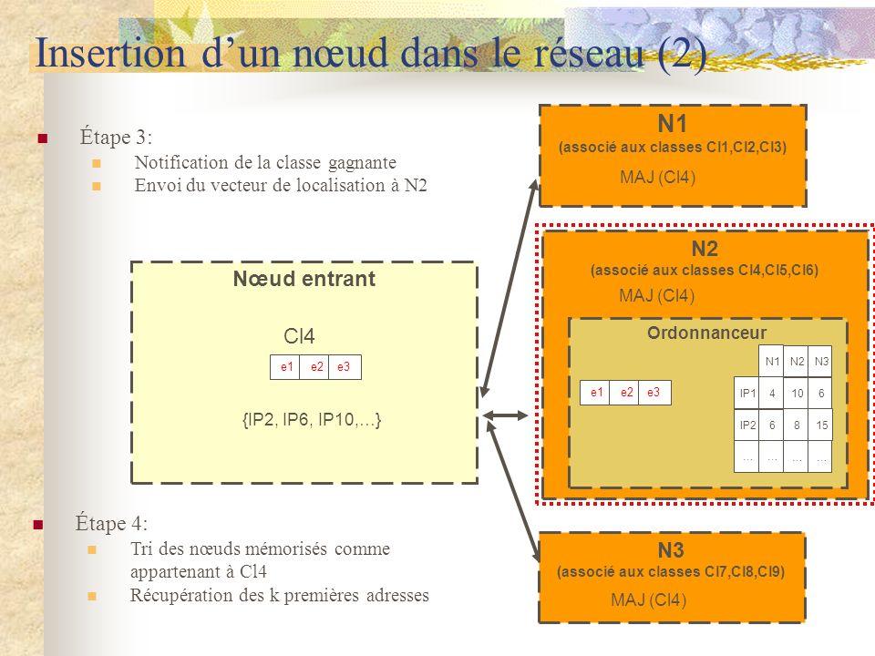 Nœud entrant Insertion dun nœud dans le réseau (2) e1 e2 e3 N3 (associé aux classes Cl7,Cl8,Cl9) N2 (associé aux classes Cl4,Cl5,Cl6) N1 (associé aux