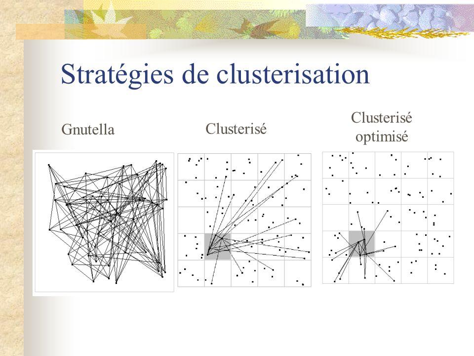 Stratégies de clusterisation Gnutella Clusterisé Clusterisé optimisé
