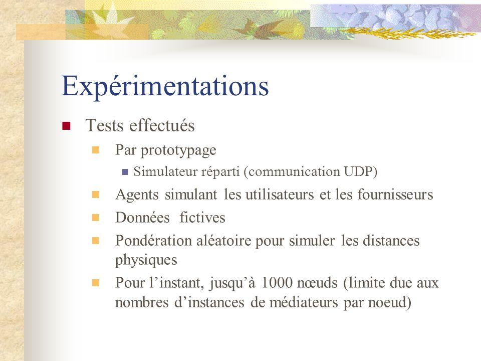 Expérimentations Tests effectués Par prototypage Simulateur réparti (communication UDP) Agents simulant les utilisateurs et les fournisseurs Données f