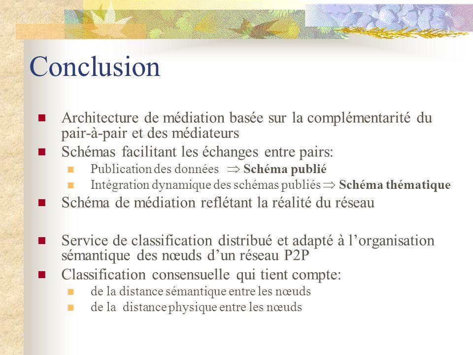 Conclusion Architecture de médiation basée sur la complémentarité du pair-à-pair et des médiateurs Schémas facilitant les échanges entre pairs: Public