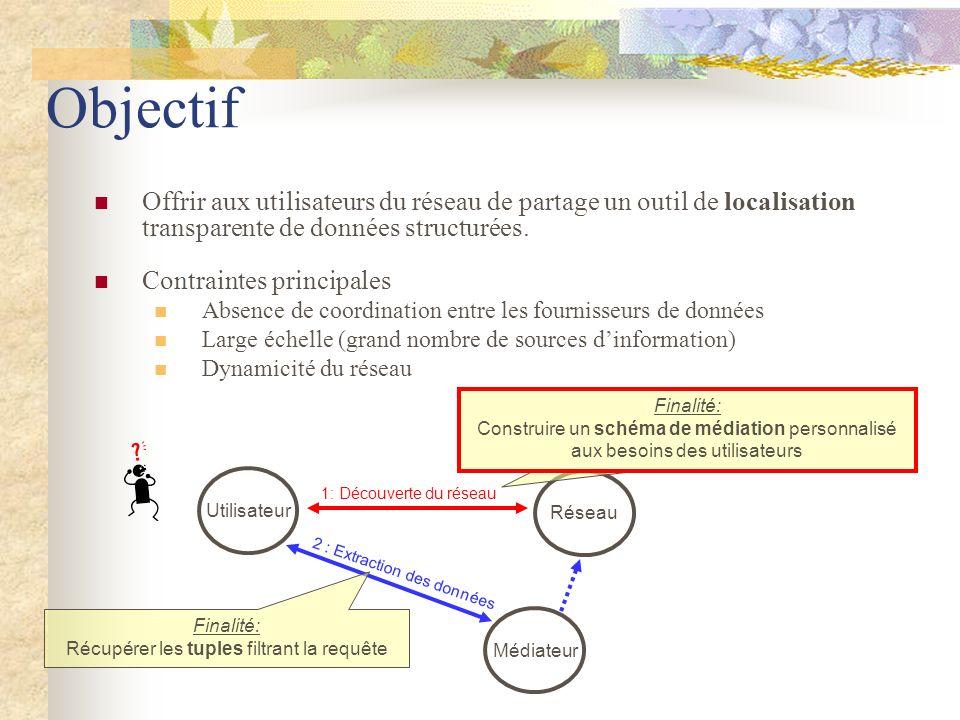 Objectif Offrir aux utilisateurs du réseau de partage un outil de localisation transparente de données structurées. Contraintes principales Absence de