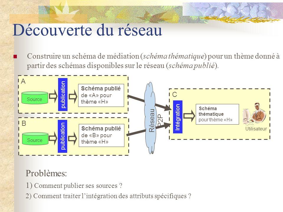 Découverte du réseau Construire un schéma de médiation (schéma thématique) pour un thème donné à partir des schémas disponibles sur le réseau (schéma