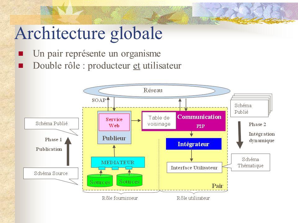 Architecture globale Un pair représente un organisme Double rôle : producteur et utilisateur