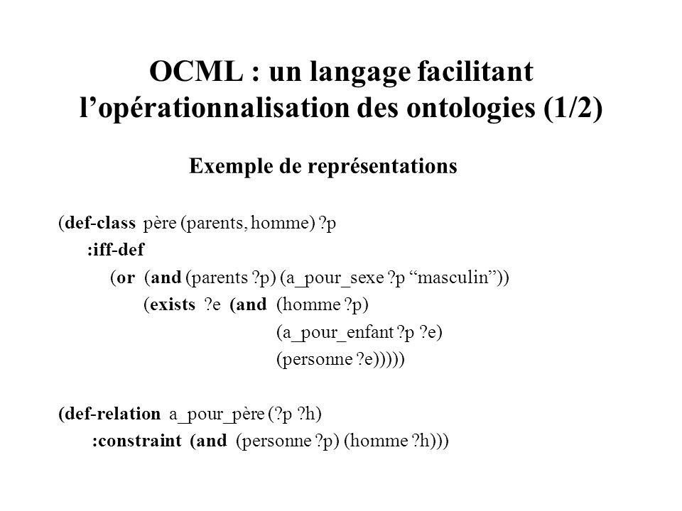OCML : un langage facilitant lopérationnalisation des ontologies (1/2) Exemple de représentations (def-class père (parents, homme) ?p :iff-def (or (an