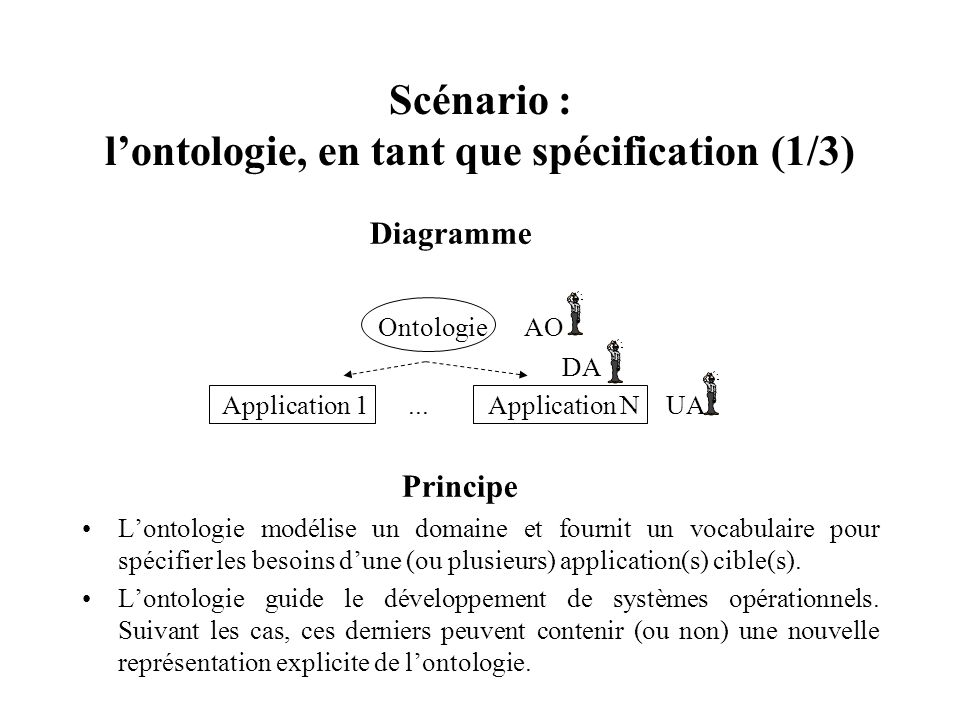 Scénario : lontologie, en tant que spécification (1/3) Diagramme Ontologie AO DA Application 1... Application N UA Principe Lontologie modélise un dom