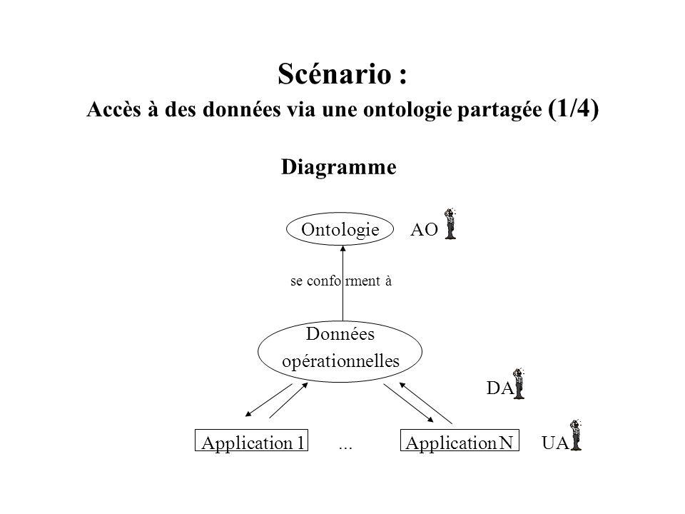 Scénario : Accès à des données via une ontologie partagée (1/4) Diagramme Ontologie AO se confo rment à Données opérationnelles DA Application 1... Ap