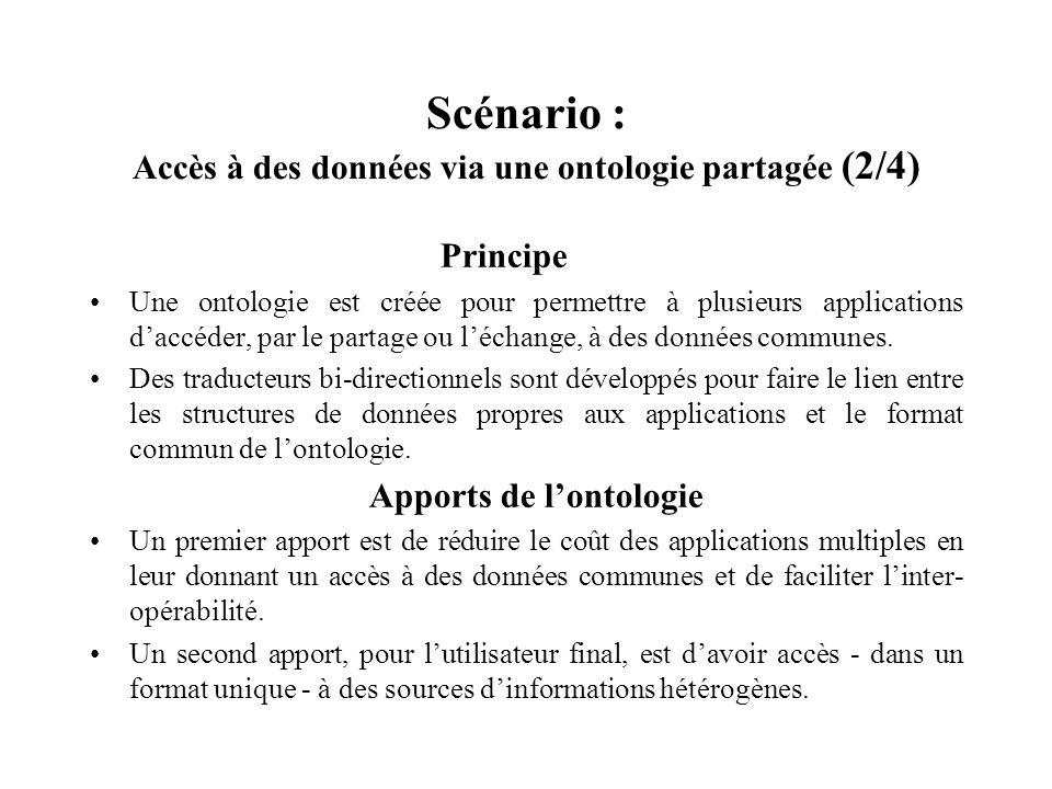 Scénario : Accès à des données via une ontologie partagée (2/4) Principe Une ontologie est créée pour permettre à plusieurs applications daccéder, par