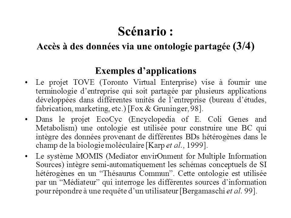 Scénario : Accès à des données via une ontologie partagée (3/4) Exemples dapplications Le projet TOVE (Toronto Virtual Enterprise) vise à fournir une