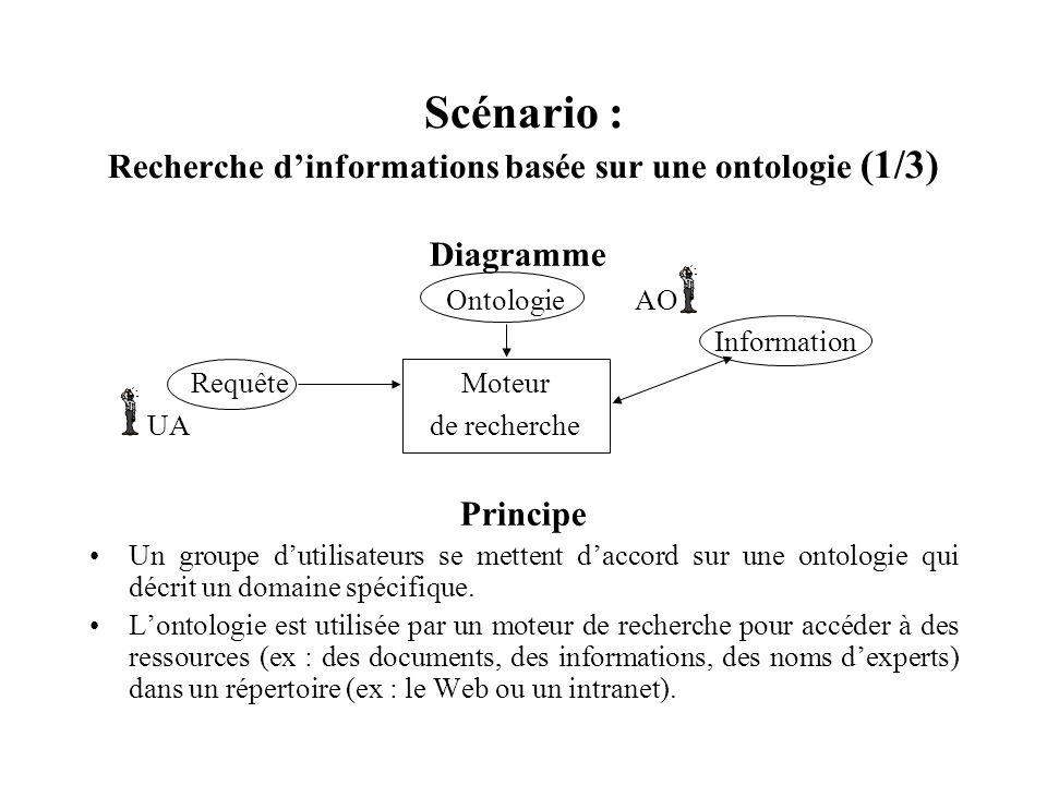 Scénario : Recherche dinformations basée sur une ontologie (1/3) Diagramme Ontologie AO Information Requête Moteur UA de recherche Principe Un groupe