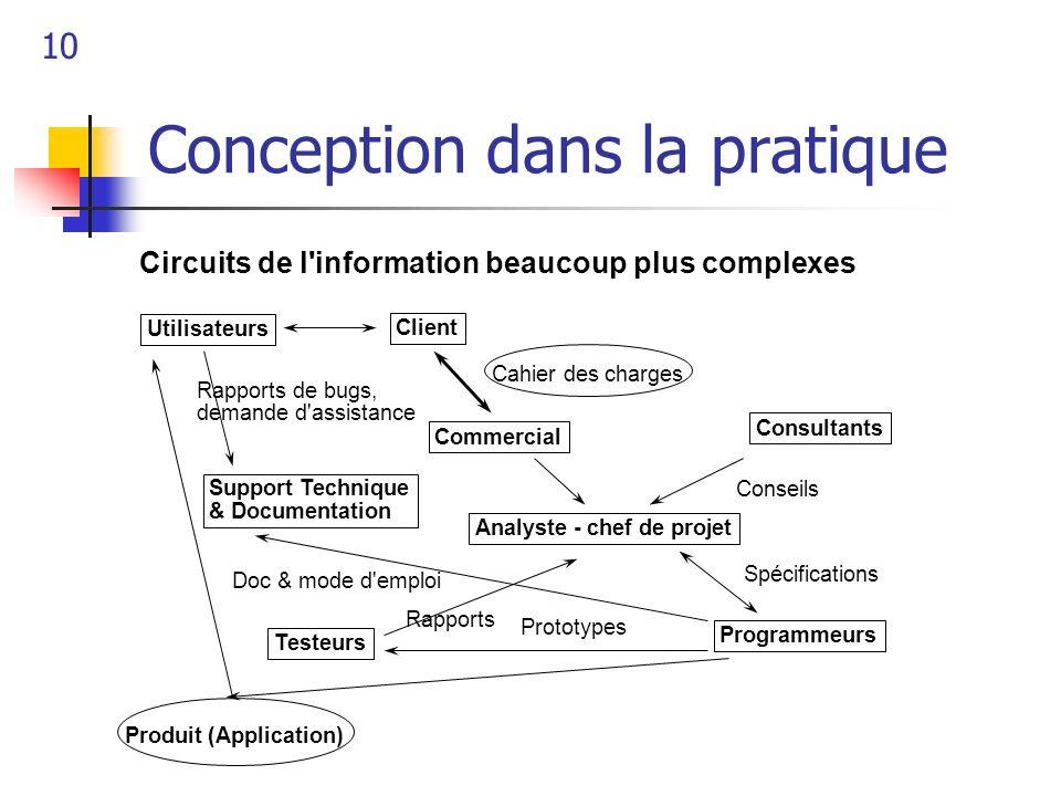10 Conception dans la pratique Client Commercial Utilisateurs Analyste - chef de projet Programmeurs Testeurs Support Technique & Documentation Consul