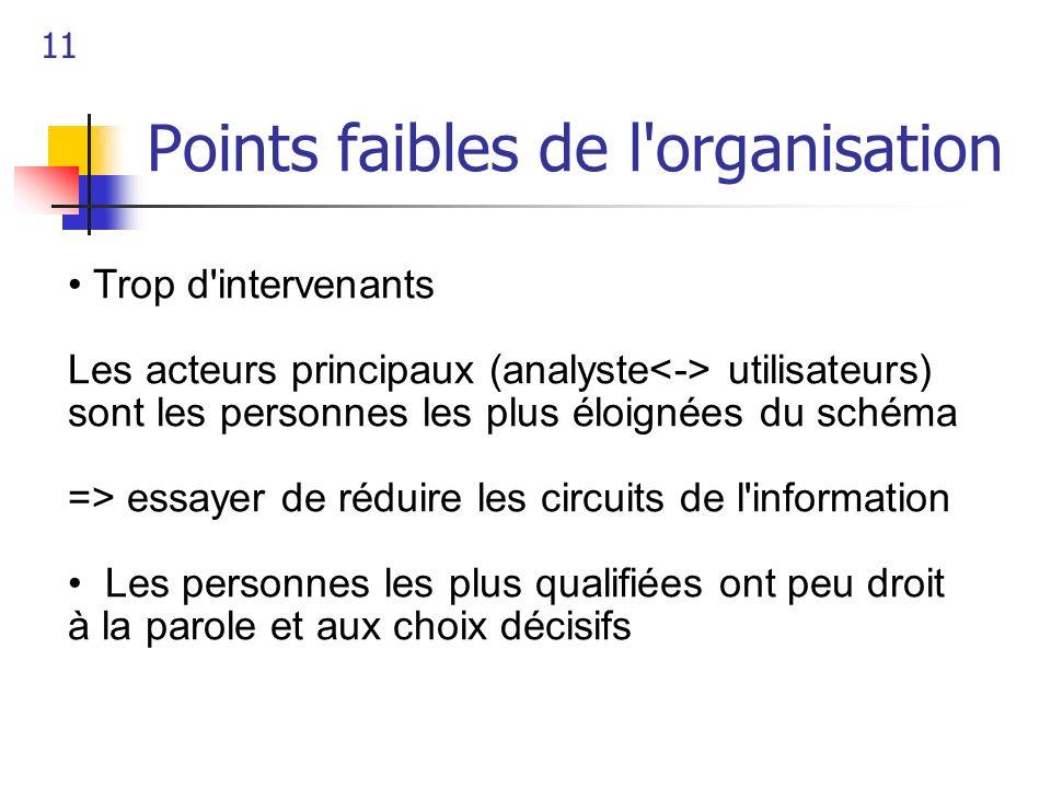 11 Points faibles de l'organisation Trop d'intervenants Les acteurs principaux (analyste utilisateurs) sont les personnes les plus éloignées du schéma