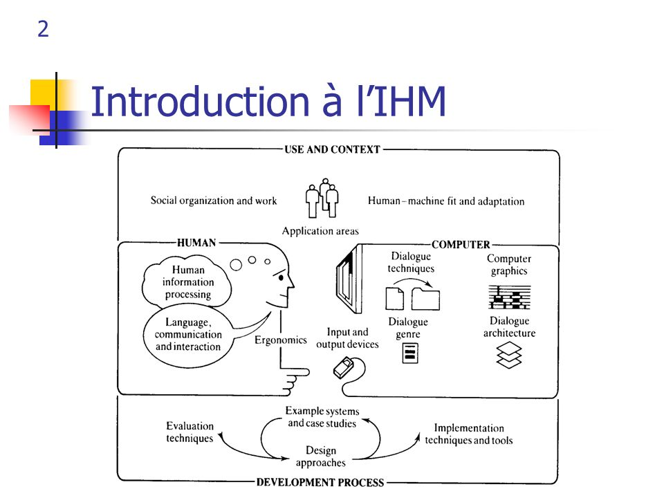 2 Introduction à lIHM