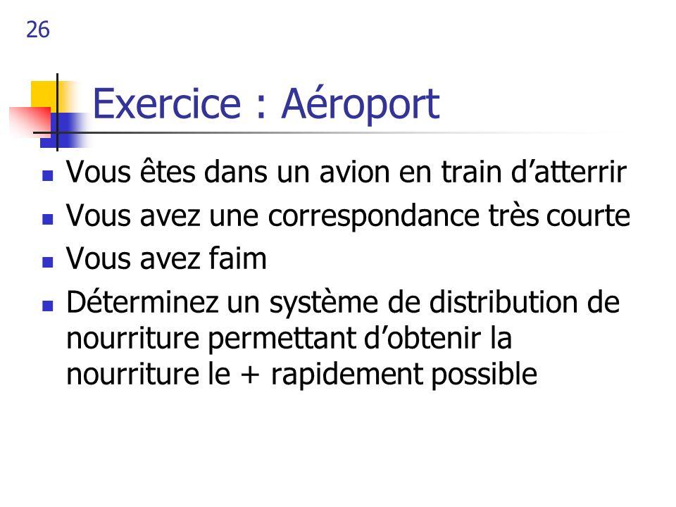 26 Exercice : Aéroport Vous êtes dans un avion en train datterrir Vous avez une correspondance très courte Vous avez faim Déterminez un système de dis