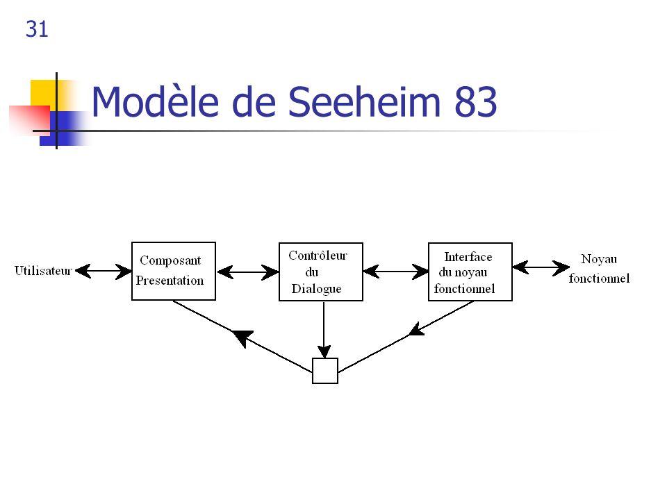 31 Modèle de Seeheim 83