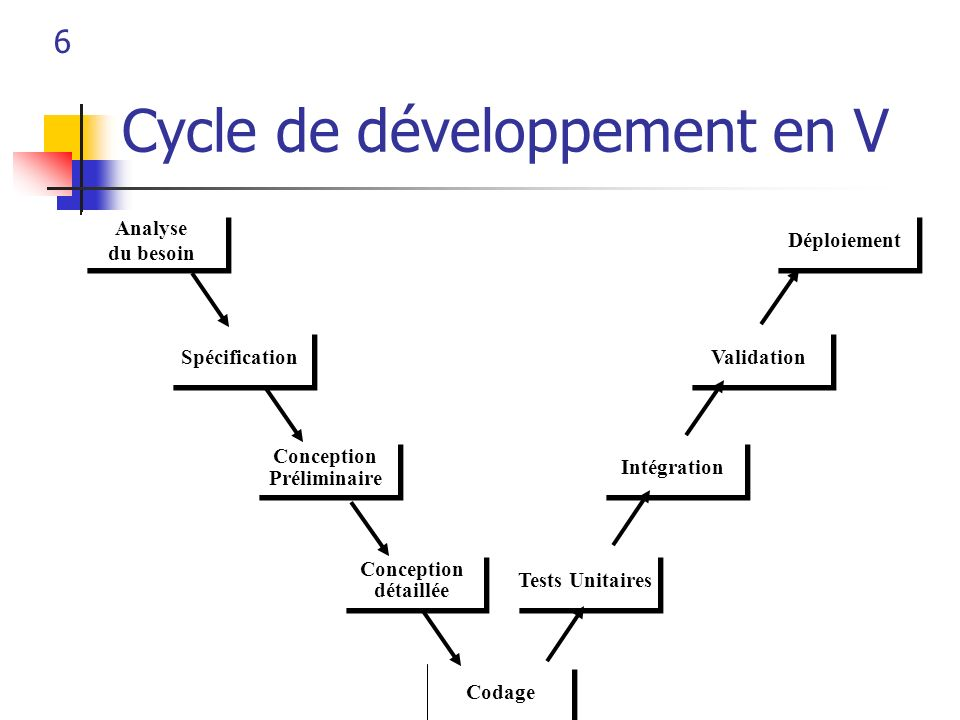 7 Cycle de développement itératif Evaluate alternatives Identify and solve risks Define objectives alternatives and constraints Plan next phases Develop and verify next product Risk analysis ARP1P2 Prototype 3 Operational prototype Planify analysis and life cycle Planify development Planify integration and tests Specification Design coding unitary testing integ ration insta llation detailled design Define mission Boehm 86