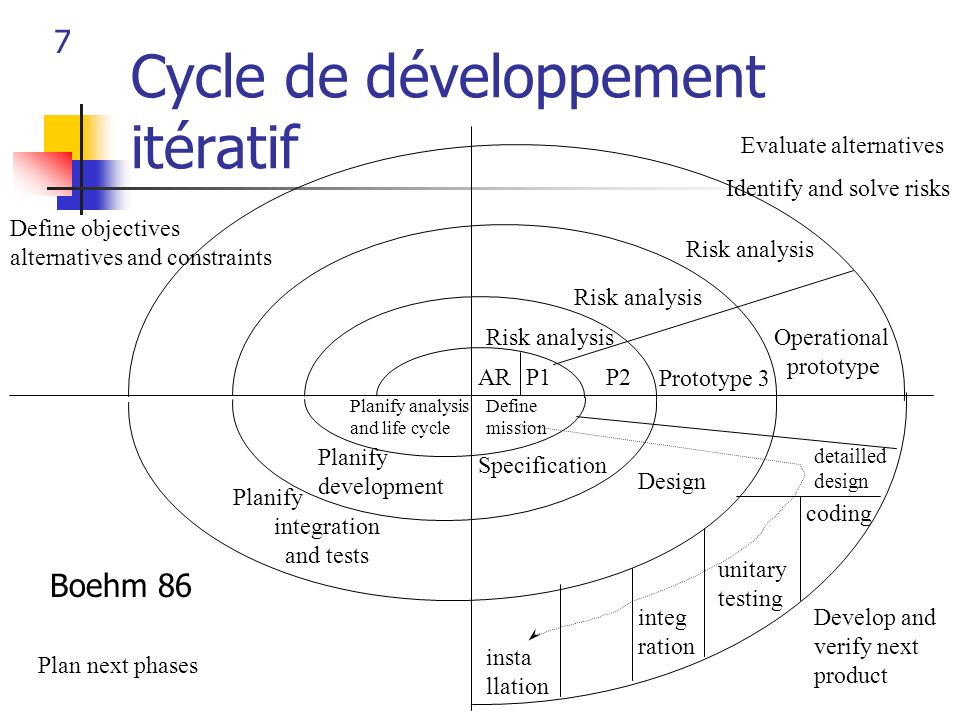 7 Cycle de développement itératif Evaluate alternatives Identify and solve risks Define objectives alternatives and constraints Plan next phases Devel