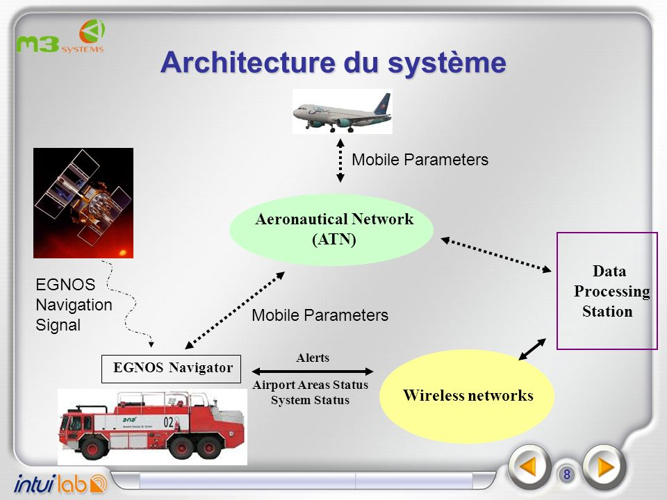 8 Architecture du système Aeronautical Network (ATN) Wireless networks Airport Areas Status Alerts Mobile Parameters System Status Data Processing Sta
