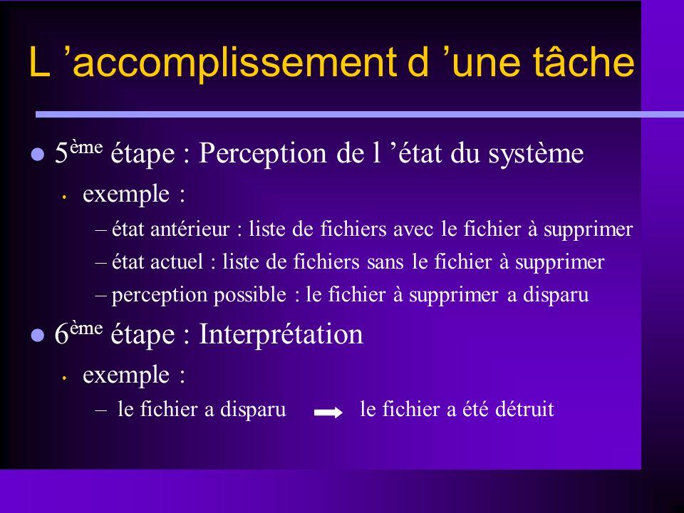 L accomplissement d une tâche 5 ème étape : Perception de l état du système exemple : –état antérieur : liste de fichiers avec le fichier à supprimer
