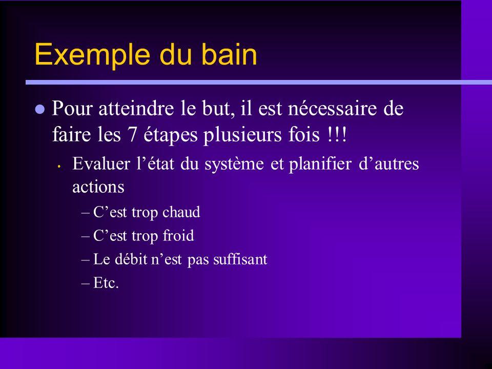 Exemple du bain Pour atteindre le but, il est nécessaire de faire les 7 étapes plusieurs fois !!! Evaluer létat du système et planifier dautres action