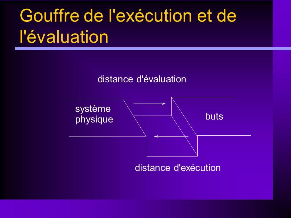 Gouffre de l'exécution et de l'évaluation système physique buts distance d'évaluation distance d'exécution